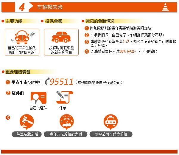 4.車輛損失險
